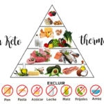 300 recipes for Keto diet with thermomix